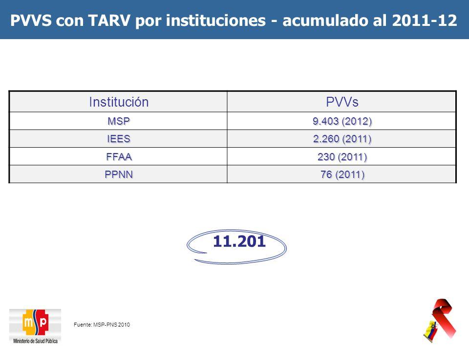 PVVS con TARV por instituciones - acumulado al 2011-12
