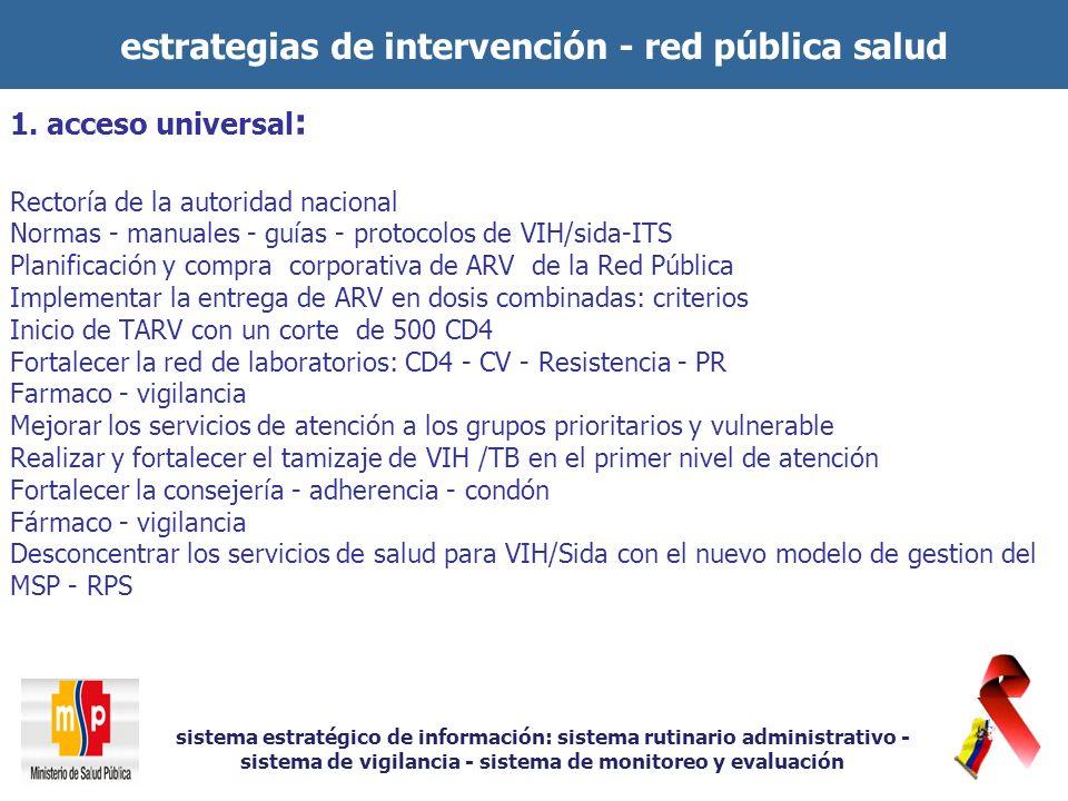 estrategias de intervención - red pública salud