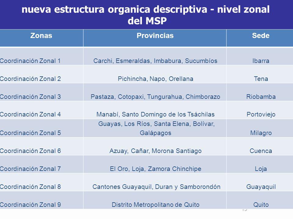 nueva estructura organica descriptiva - nivel zonal del MSP