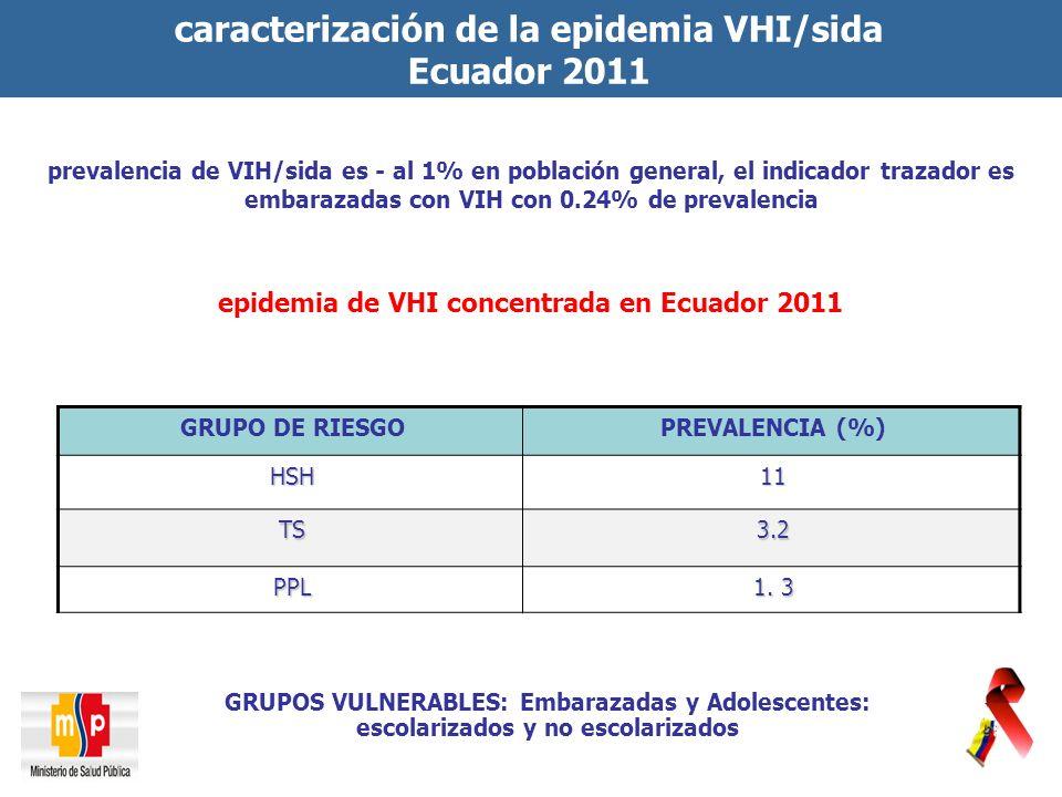 caracterización de la epidemia VHI/sida Ecuador 2011