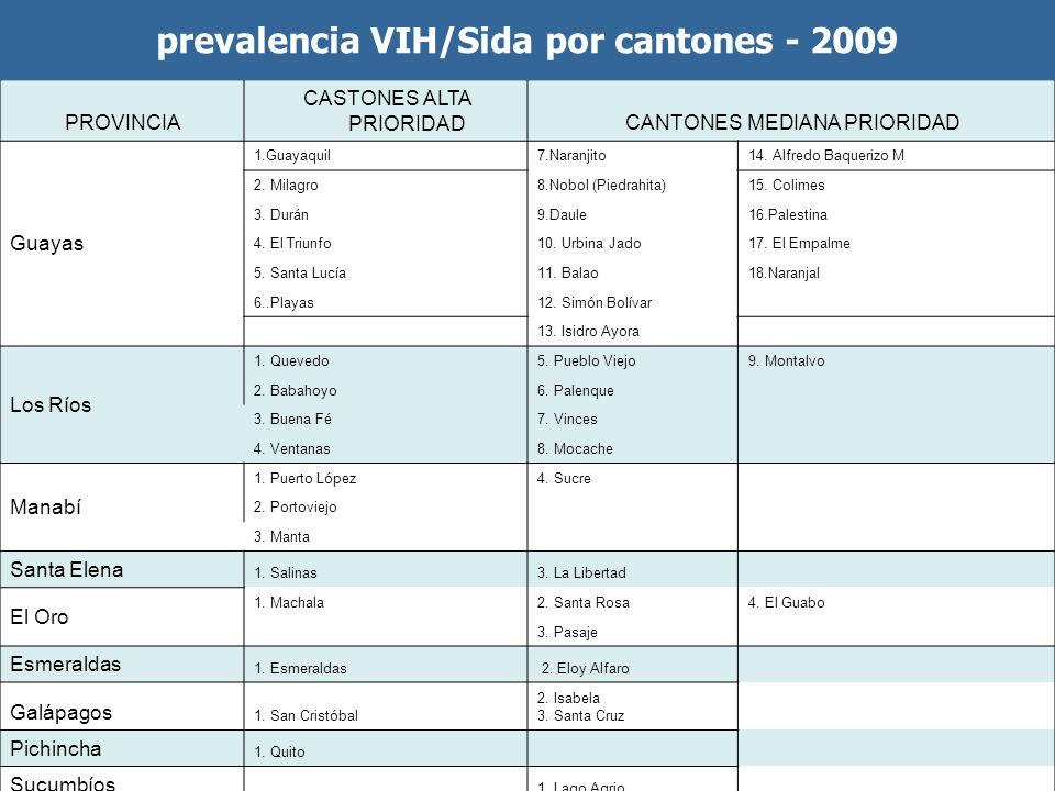 prevalencia VIH/Sida por cantones - 2009