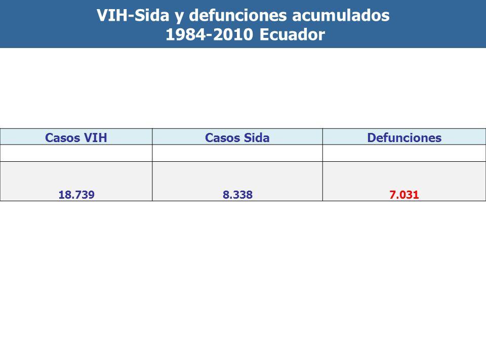 VIH-Sida y defunciones acumulados 1984-2010 Ecuador