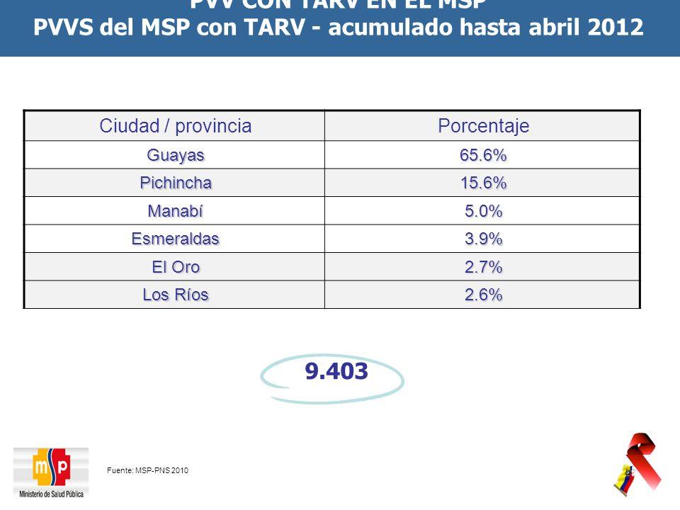 PVV CON TARV EN EL MSP PVVS del MSP con TARV - acumulado hasta abril 2012