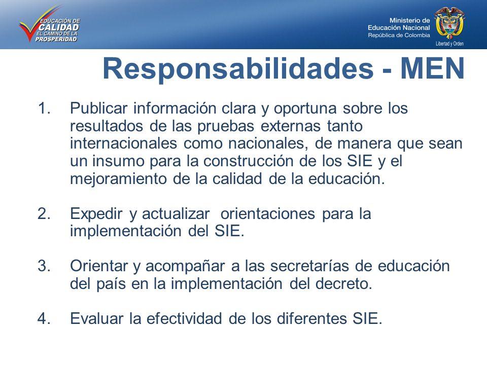 Responsabilidades - MEN