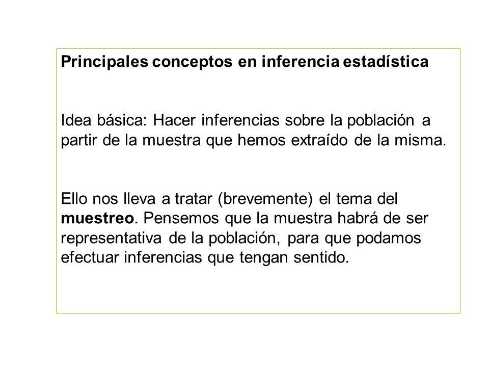 Principales conceptos en inferencia estadística