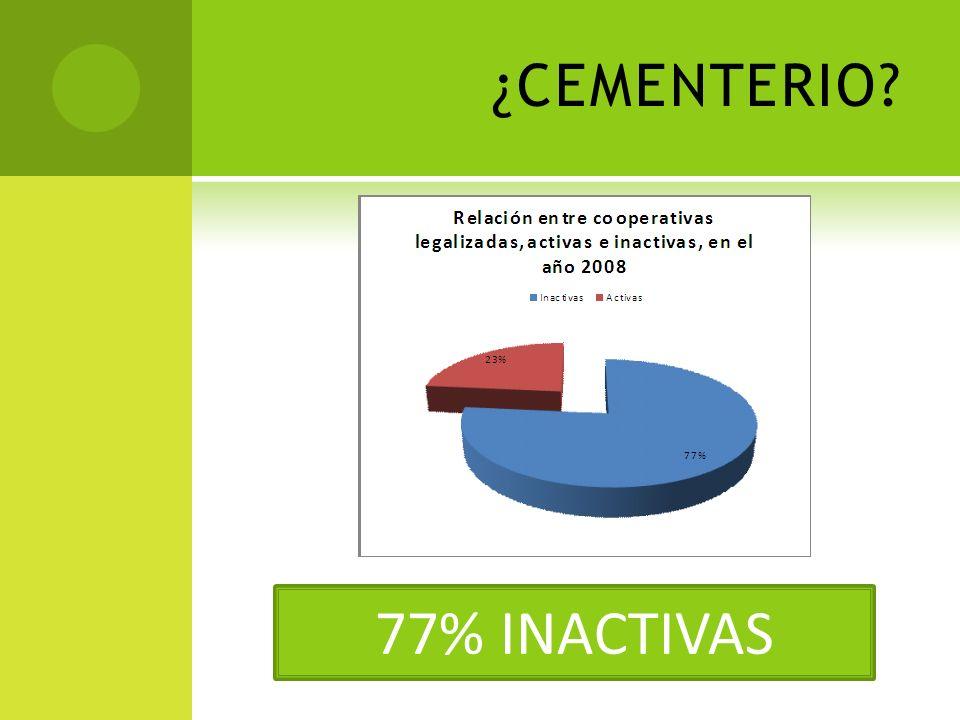 ¿CEMENTERIO 77% INACTIVAS
