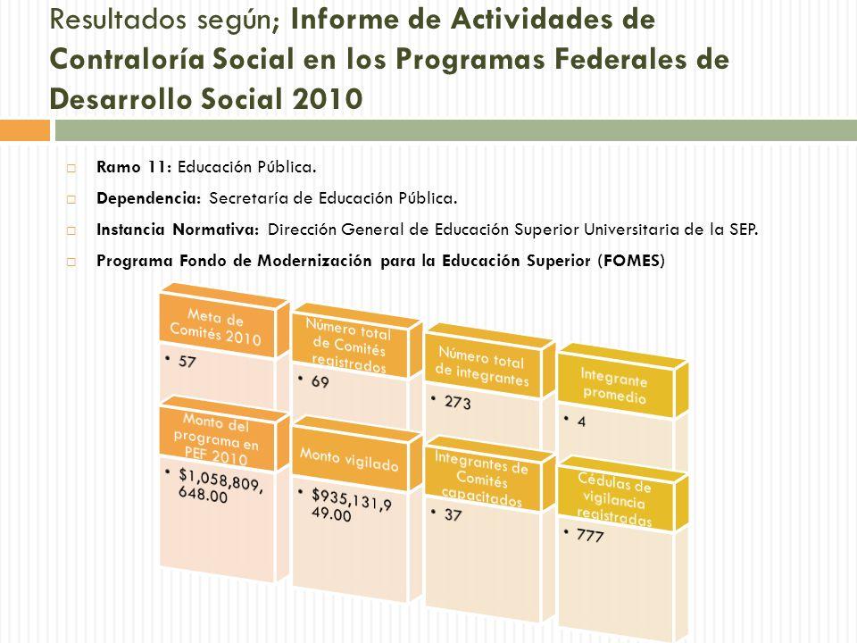 Resultados según; Informe de Actividades de Contraloría Social en los Programas Federales de Desarrollo Social 2010