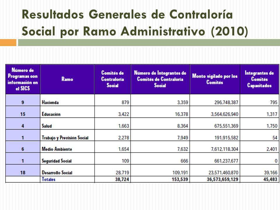 Resultados Generales de Contraloría Social por Ramo Administrativo (2010)