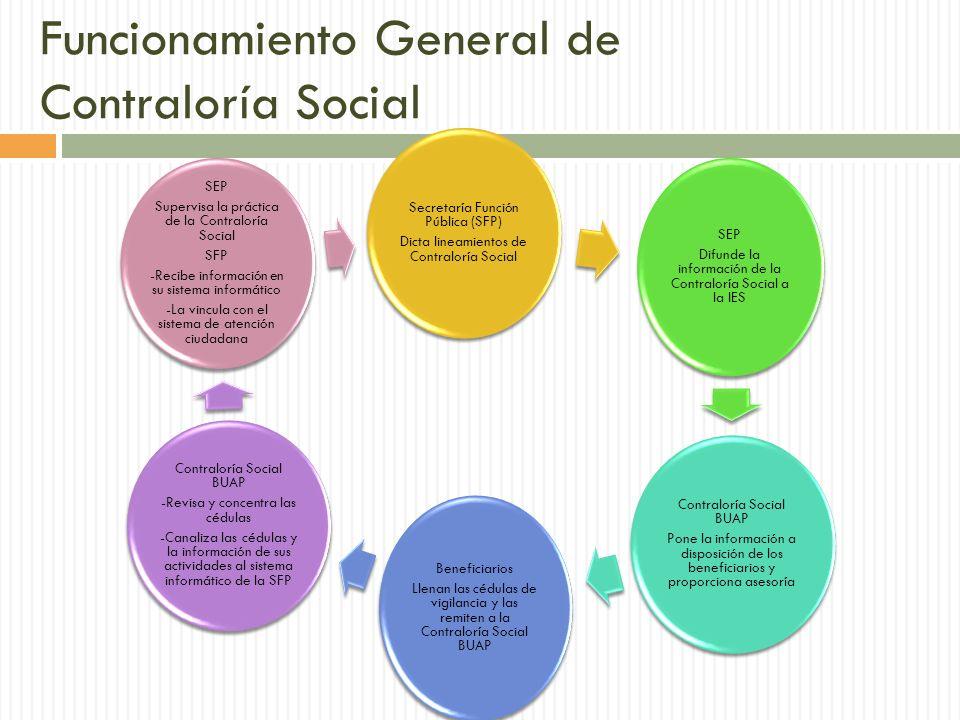Funcionamiento General de Contraloría Social