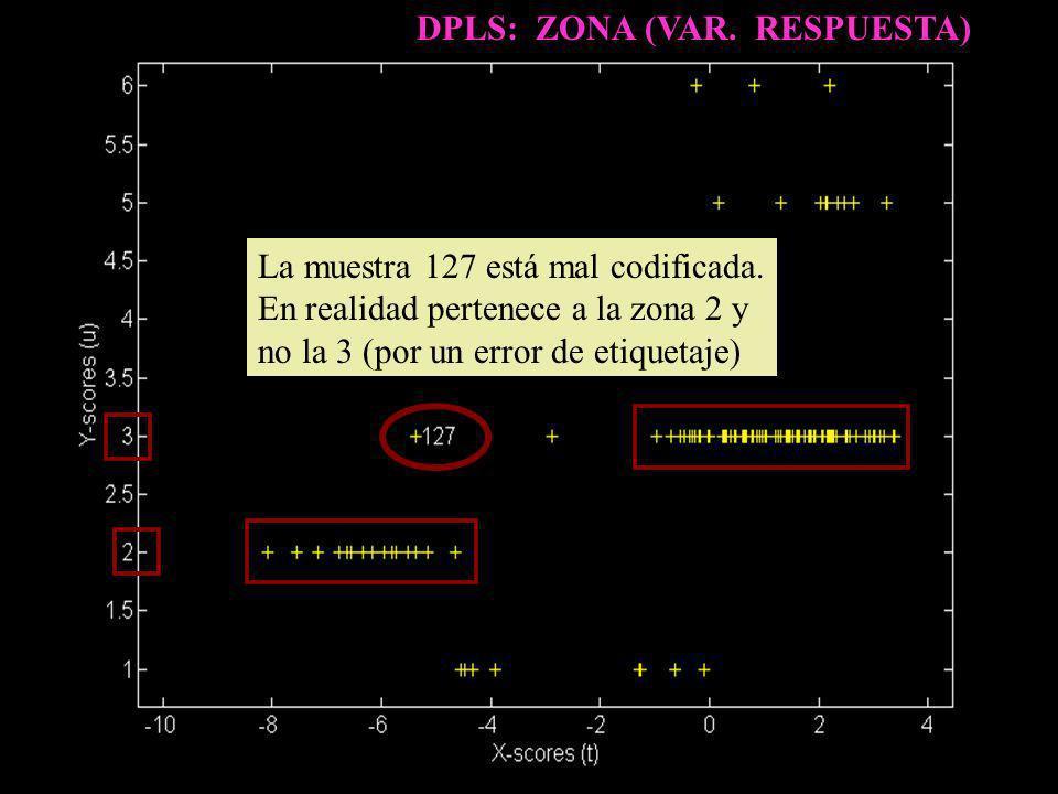 DPLS: ZONA (VAR. RESPUESTA)