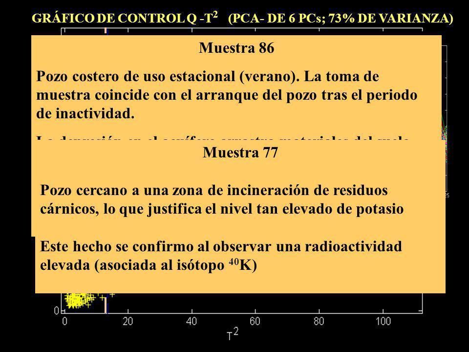 GRÁFICO DE CONTROL Q -T2 (PCA- DE 6 PCs; 73% DE VARIANZA)