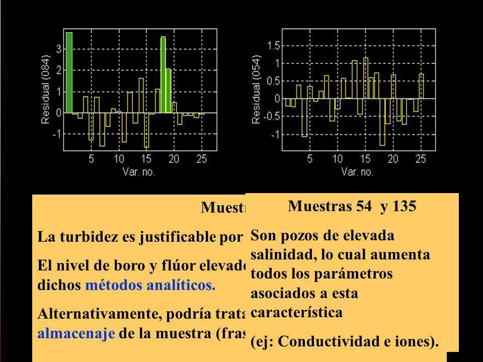 Muestra 84La turbidez es justificable por tratarse de un agua de pozo.