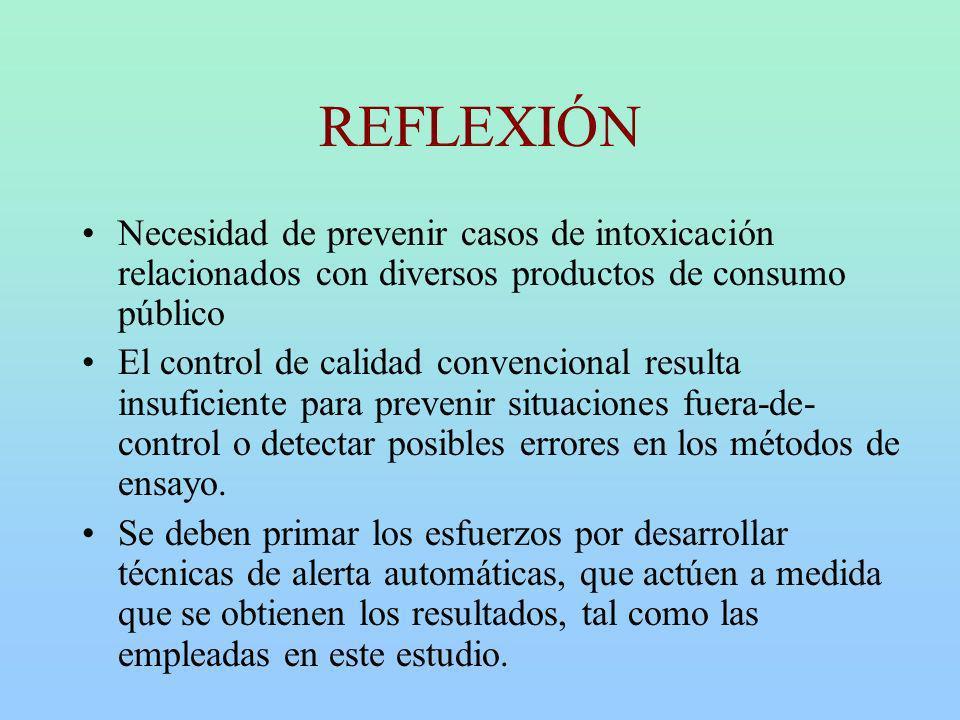 REFLEXIÓN Necesidad de prevenir casos de intoxicación relacionados con diversos productos de consumo público.