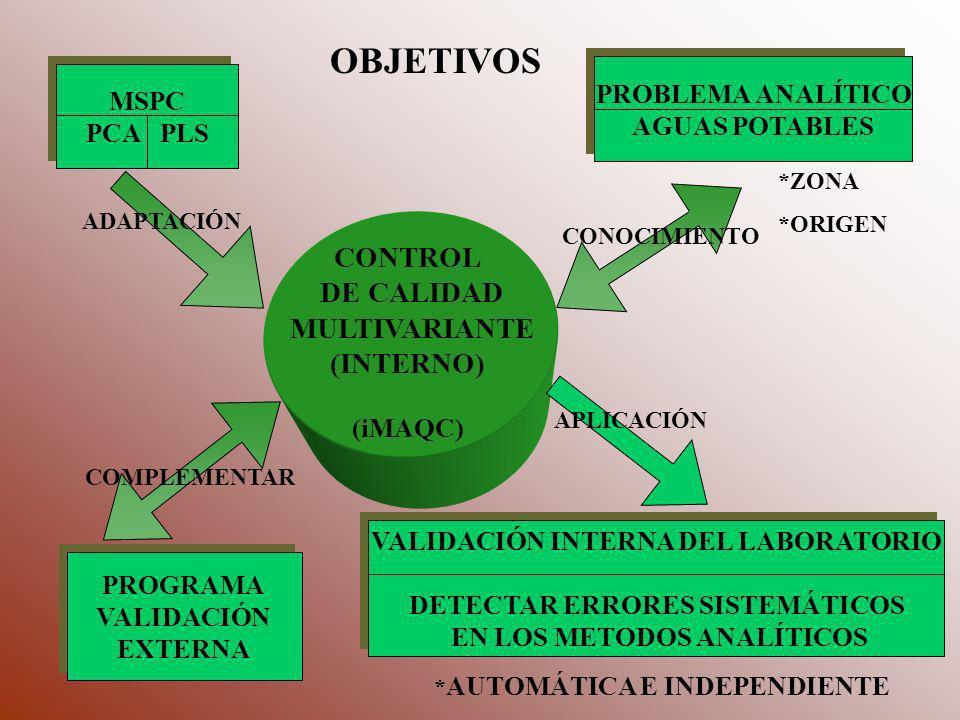OBJETIVOS CONTROL DE CALIDAD MULTIVARIANTE (INTERNO)