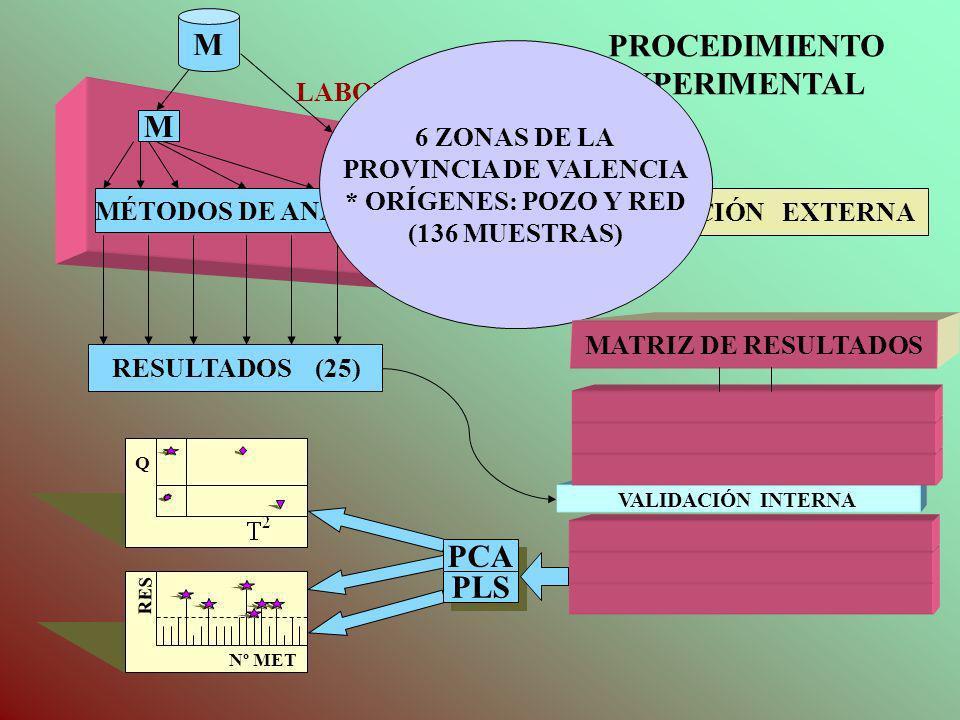 M PROCEDIMIENTO EXPERIMENTAL M PCA PLS LABORATORIO 6 ZONAS DE LA