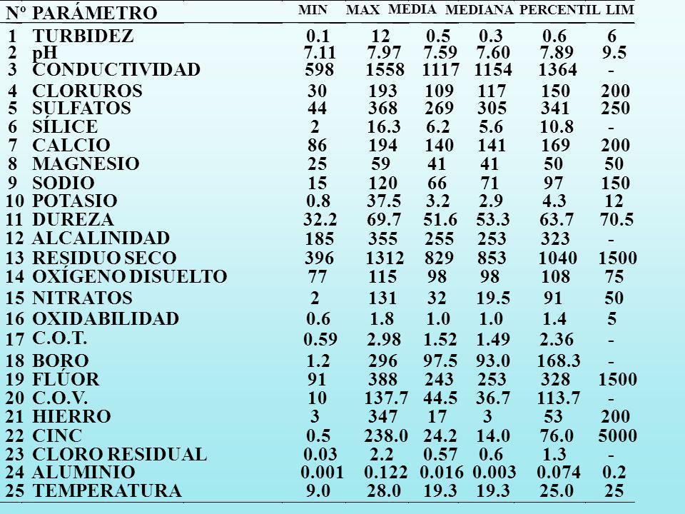 Nº PARÁMETRO 1 TURBIDEZ 0.1 12 0.5 0.3 0.6 6 2 pH 7.11 7.97 7.59 7.60