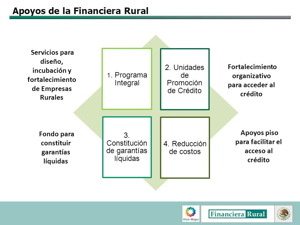 Apoyos de la Financiera Rural