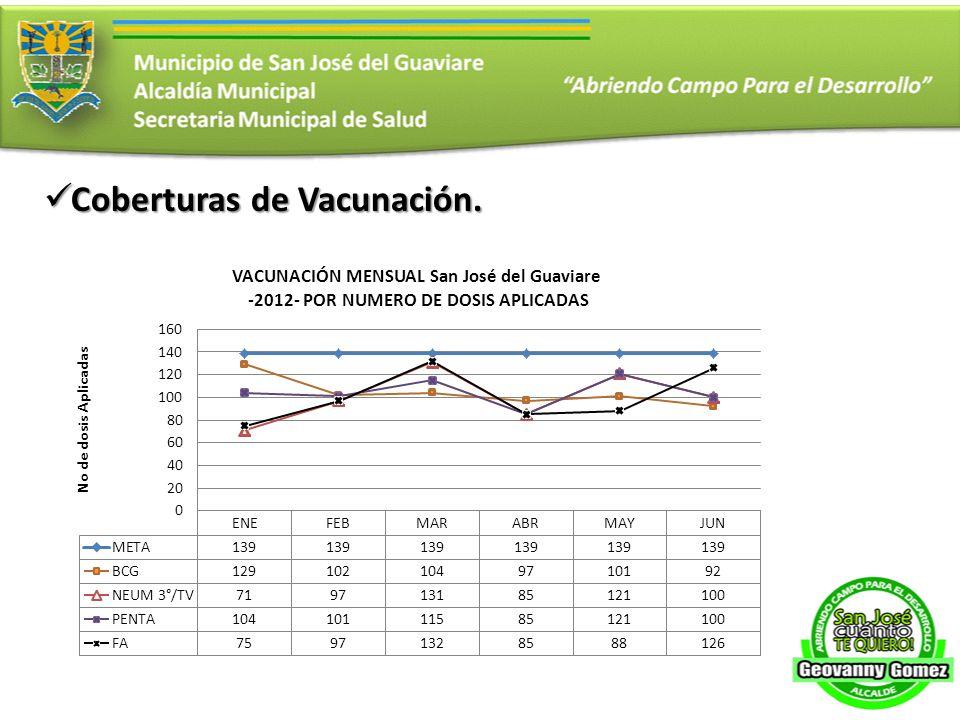Coberturas de Vacunación.