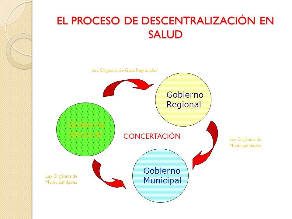 EL PROCESO DE DESCENTRALIZACIÓN EN SALUD