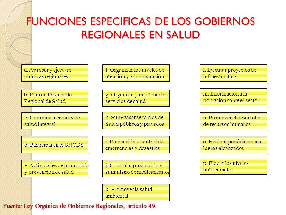 FUNCIONES ESPECIFICAS DE LOS GOBIERNOS REGIONALES EN SALUD