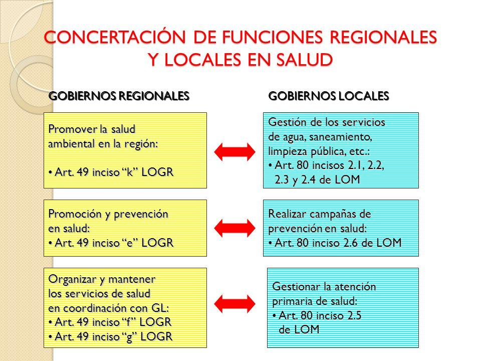 CONCERTACIÓN DE FUNCIONES REGIONALES Y LOCALES EN SALUD