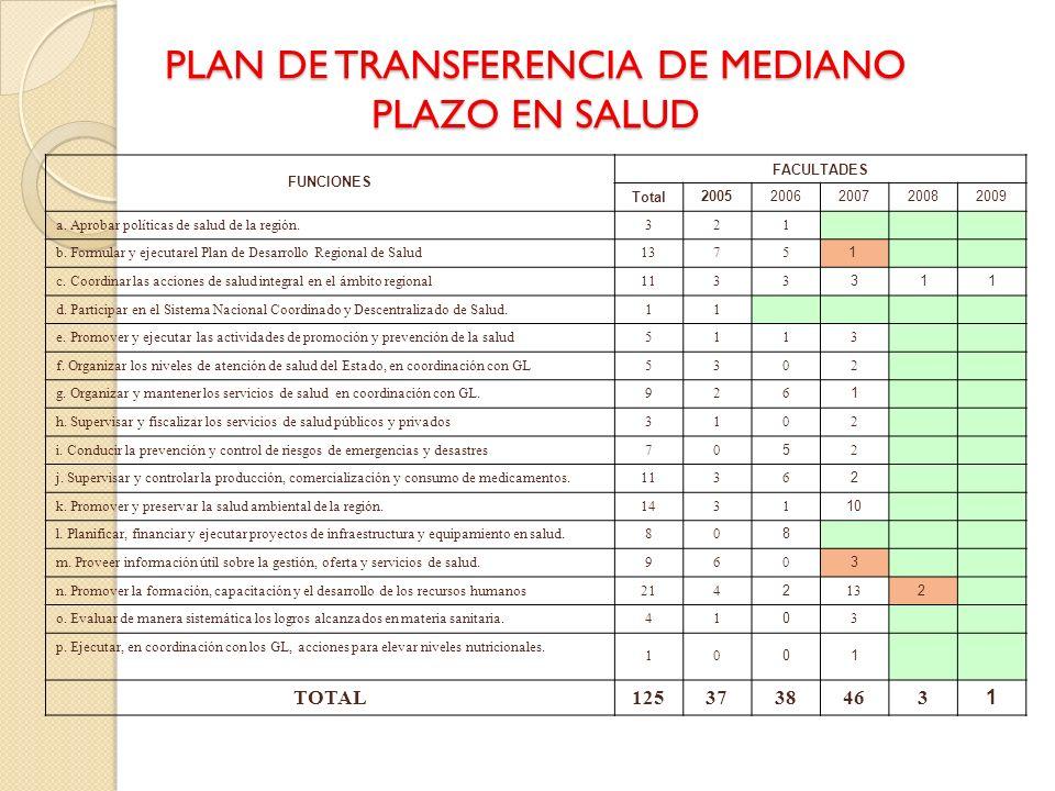 PLAN DE TRANSFERENCIA DE MEDIANO PLAZO EN SALUD