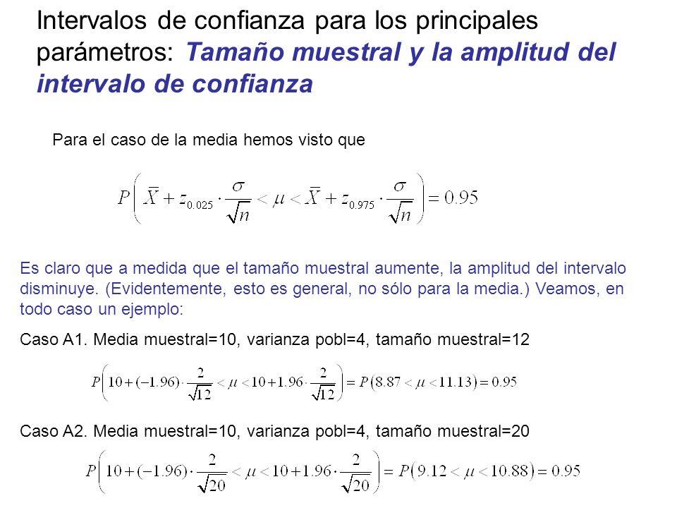 Intervalos de confianza para los principales parámetros: Tamaño muestral y la amplitud del intervalo de confianza