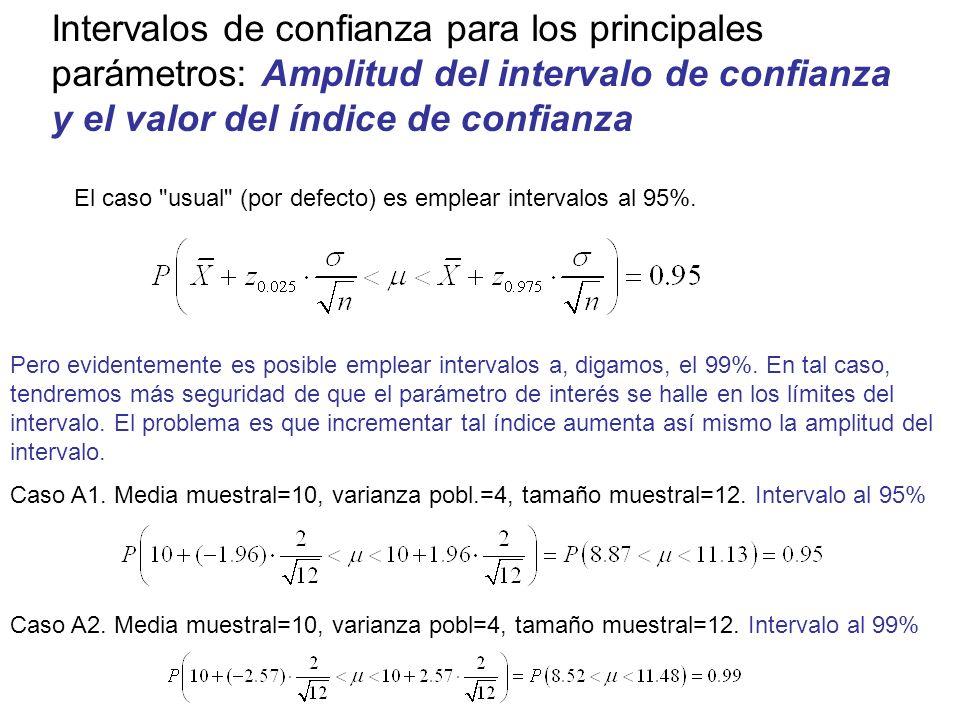 Intervalos de confianza para los principales parámetros: Amplitud del intervalo de confianza y el valor del índice de confianza