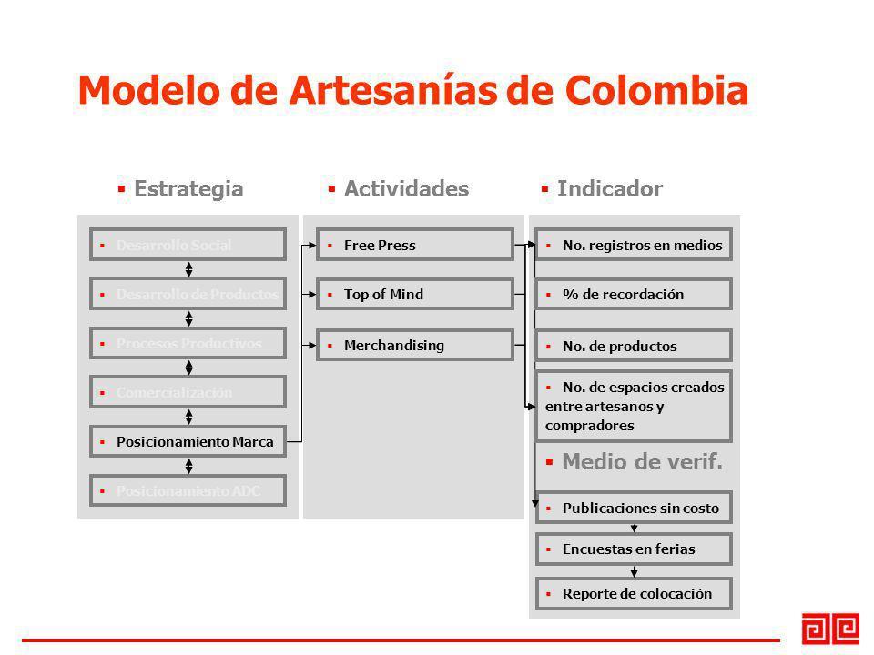 Modelo de Artesanías de Colombia