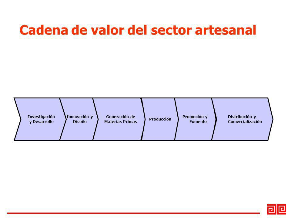 Cadena de valor del sector artesanal