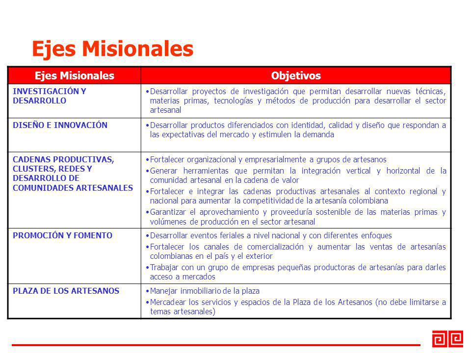 Ejes Misionales Ejes Misionales Objetivos INVESTIGACIÓN Y DESARROLLO