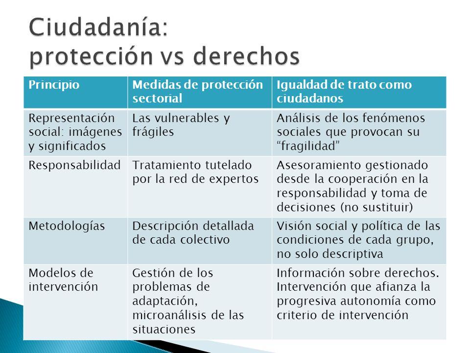 Ciudadanía: protección vs derechos