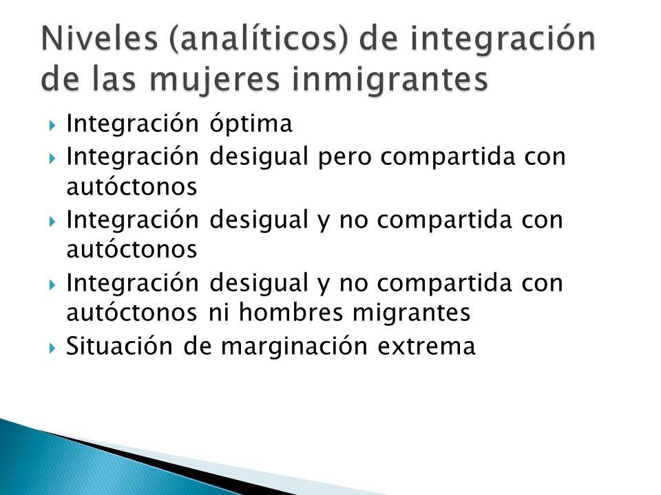 Niveles (analíticos) de integración de las mujeres inmigrantes