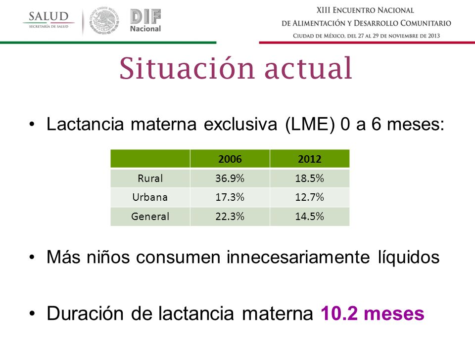 Situación actual Duración de lactancia materna 10.2 meses