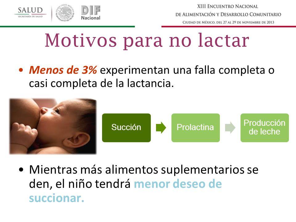 Motivos para no lactar Menos de 3% experimentan una falla completa o casi completa de la lactancia.