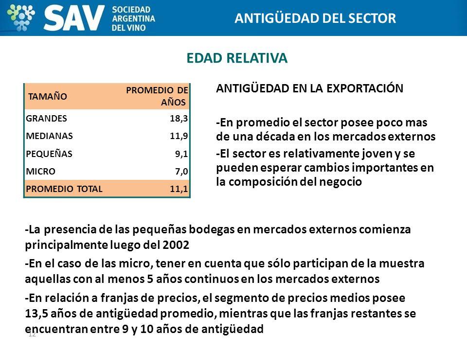 Programa de Internacionalización de Bodegas