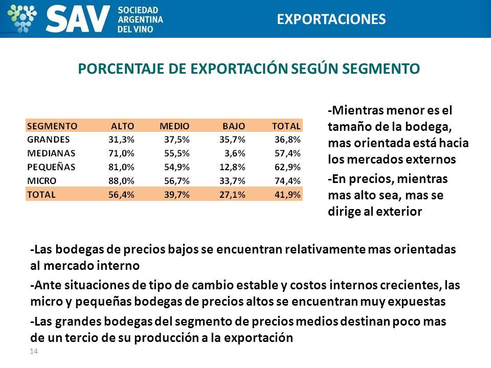 PORCENTAJE DE EXPORTACIÓN SEGÚN SEGMENTO