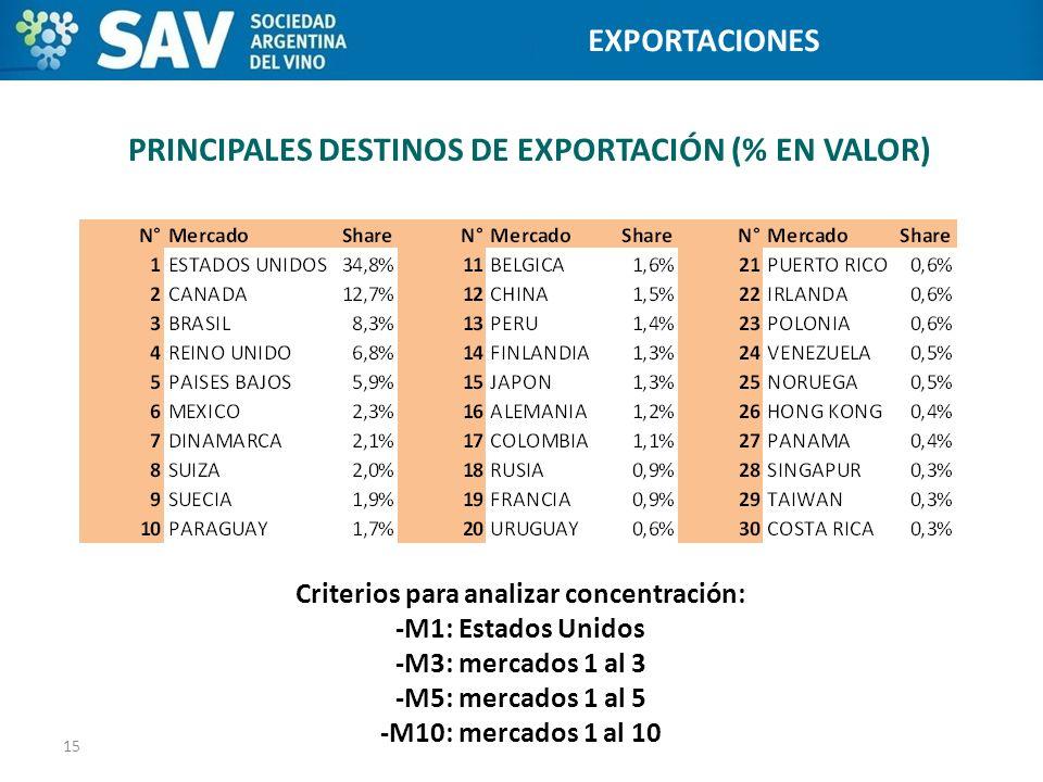 PRINCIPALES DESTINOS DE EXPORTACIÓN (% EN VALOR)