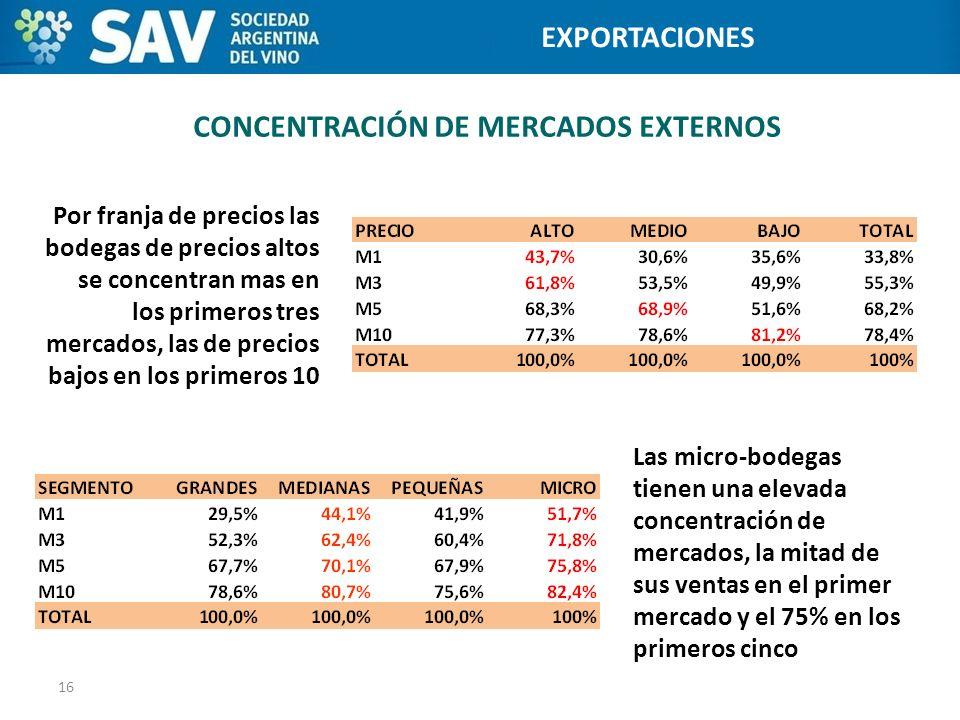 CONCENTRACIÓN DE MERCADOS EXTERNOS