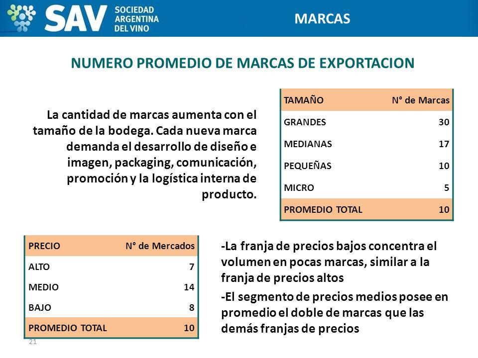 NUMERO PROMEDIO DE MARCAS DE EXPORTACION