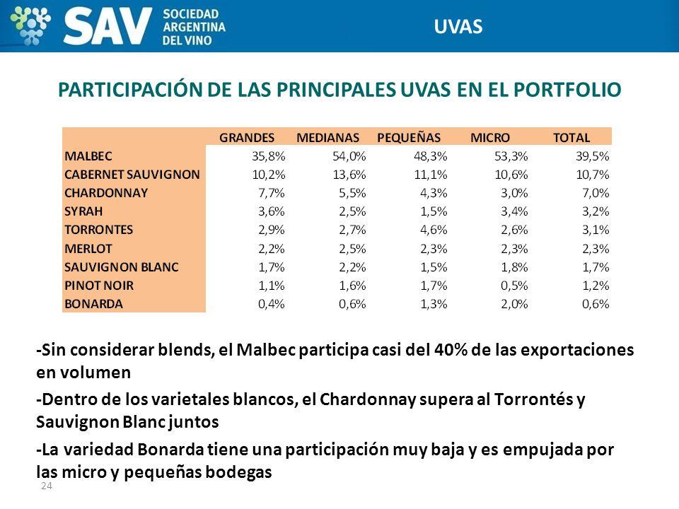 PARTICIPACIÓN DE LAS PRINCIPALES UVAS EN EL PORTFOLIO