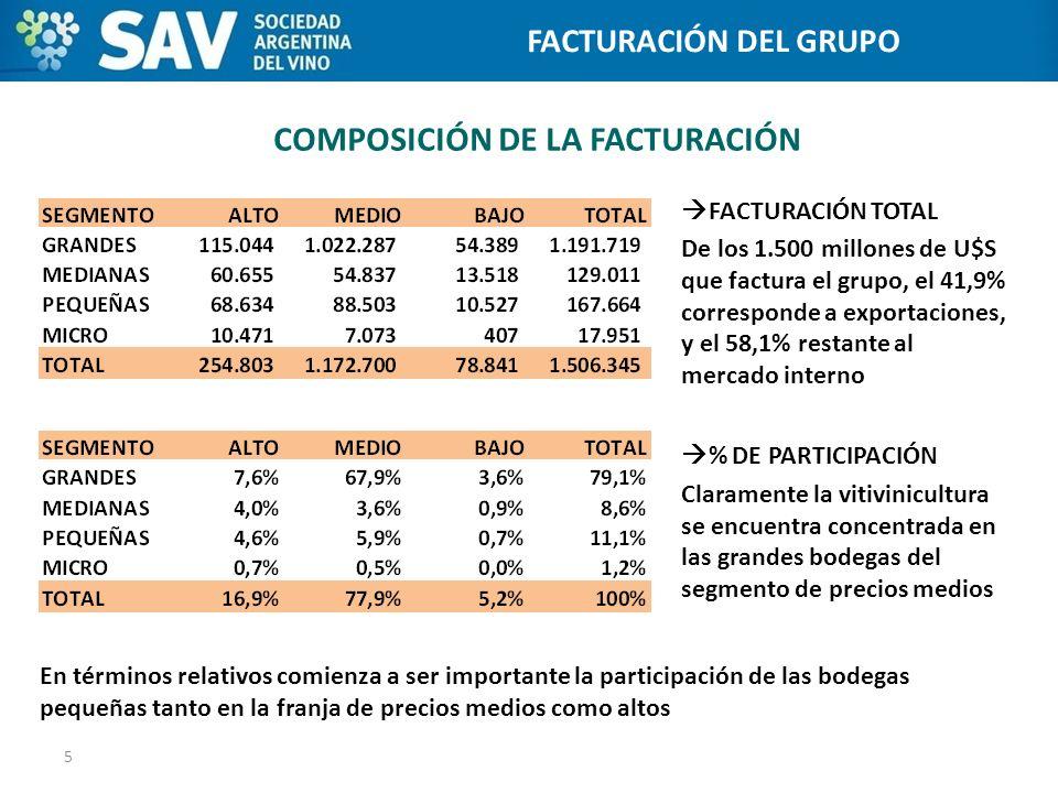 COMPOSICIÓN DE LA FACTURACIÓN