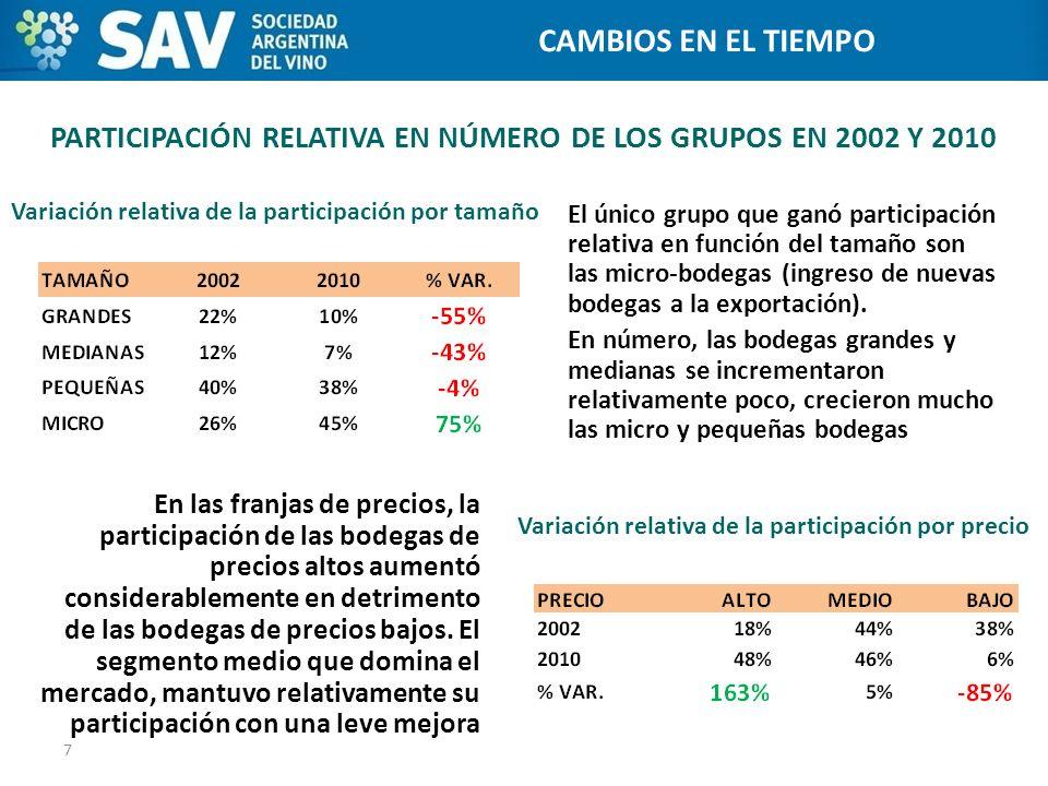 PARTICIPACIÓN RELATIVA EN NÚMERO DE LOS GRUPOS EN 2002 Y 2010