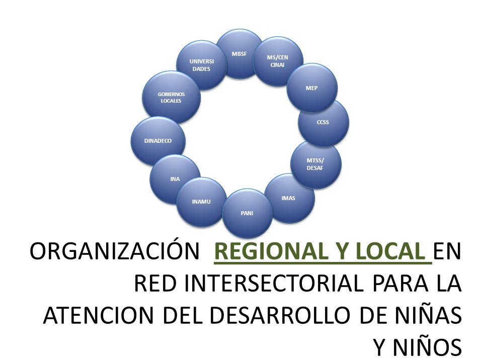 MBSF MS/CEN CINAI. UNIVERSIDADES. GOBIERNOS LOCALES. DINADECO. INA. IMAS. MTSS/ DESAF. CCSS.