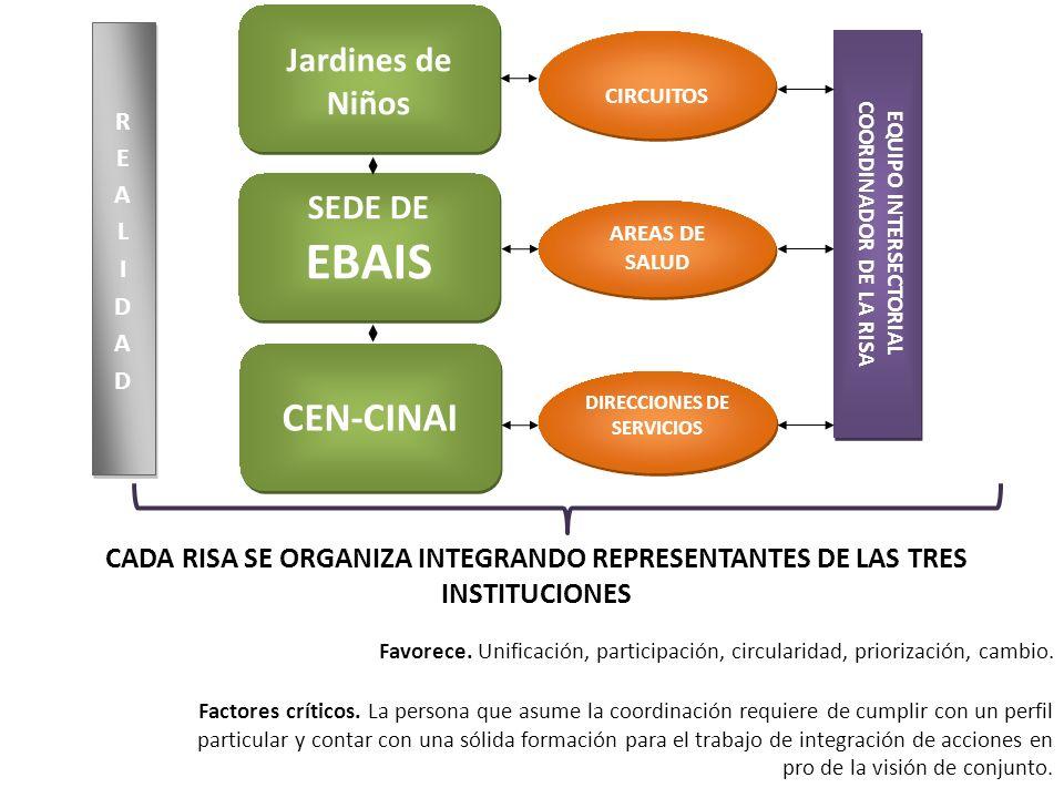 EQUIPO INTERSECTORIAL COORDINADOR DE LA RISA DIRECCIONES DE SERVICIOS