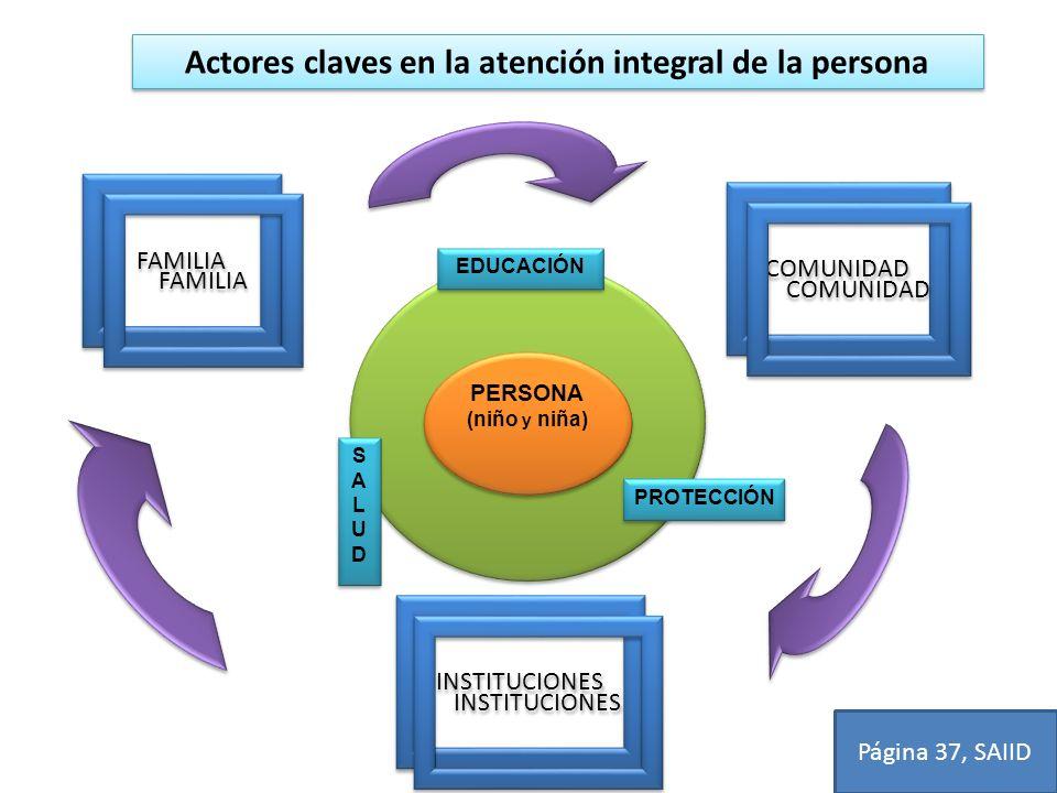 Actores claves en la atención integral de la persona