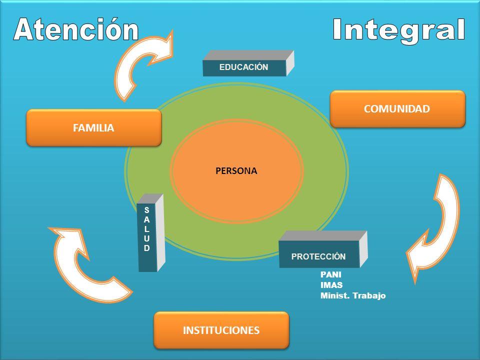 Atención Integral COMUNIDAD FAMILIA INSTITUCIONES PERSONA EDUCACIÓN