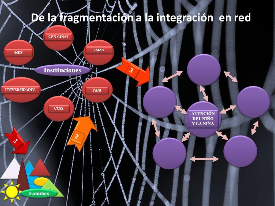 De la fragmentación a la integración en red
