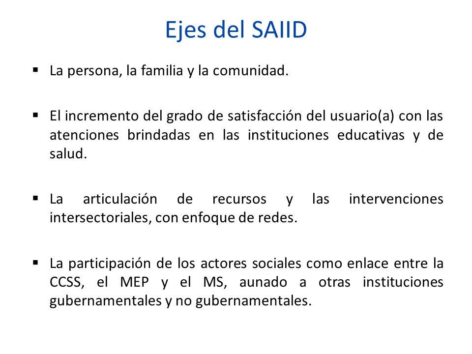Ejes del SAIID La persona, la familia y la comunidad.