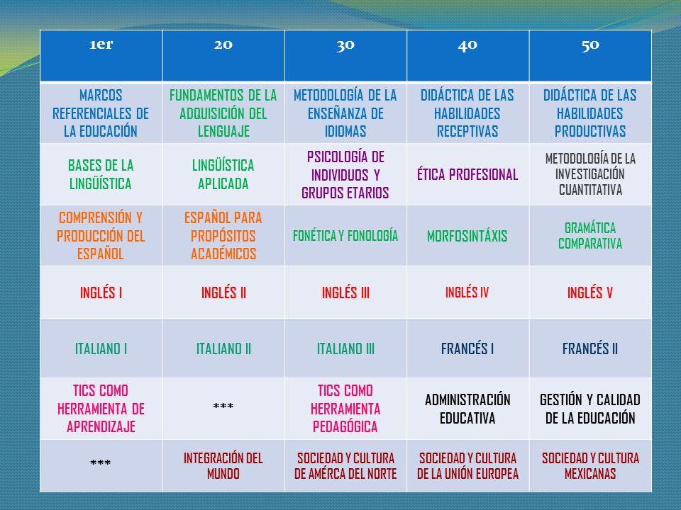 1er 2o 3o 4o 5o MARCOS REFERENCIALES DE LA EDUCACIÓN
